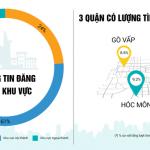 Nhà đất TP Hồ Chí Minh: Ngoại thành giảm nhiệt, nhường chỗ nội thành
